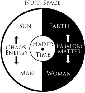 Gnostic Mass Cosmos