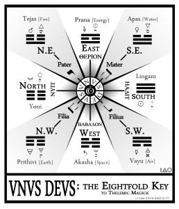 Unus Deus: The Eightfold Key to Thelemic Magick