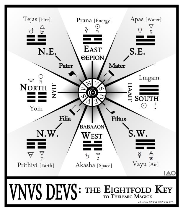 Unus Deus: The Eightfold Key to Thelemic Magick